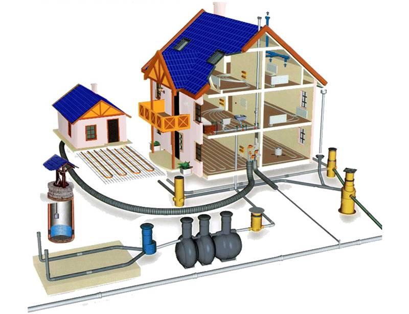 Следует проверить совместимость работы септика с другими системами (водоснабжения, дренажа, вентиляции)