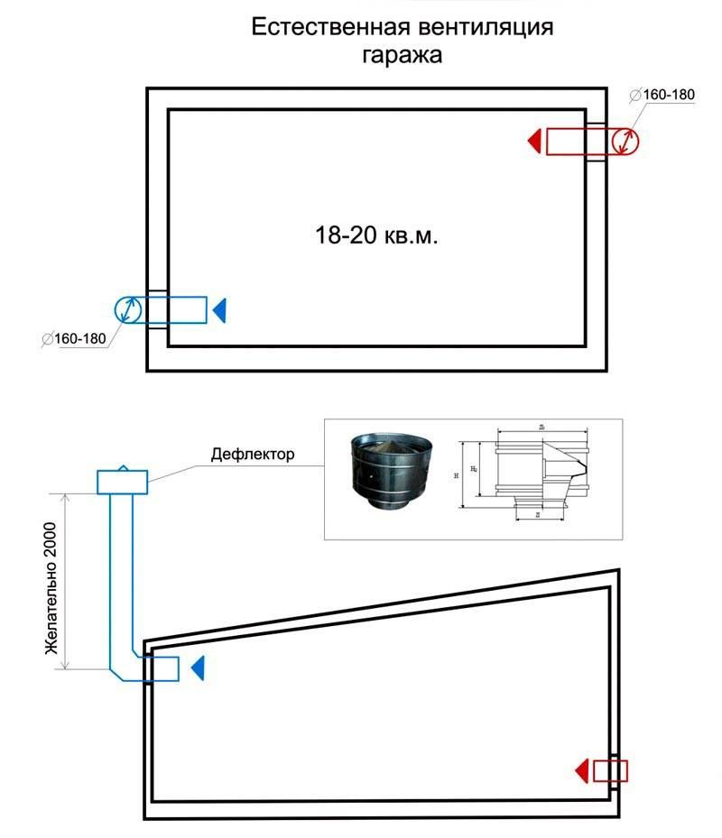 Примерно такой должна быть схема вентиляции гаража без подвала
