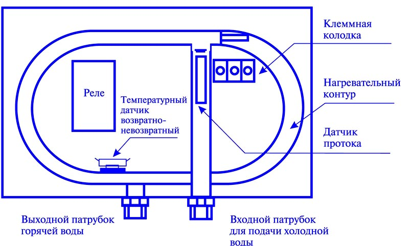 Схема работы водонагревателя – ничего сложного