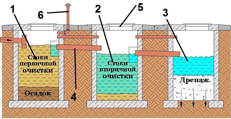 Схема типовой очистки сточных вод