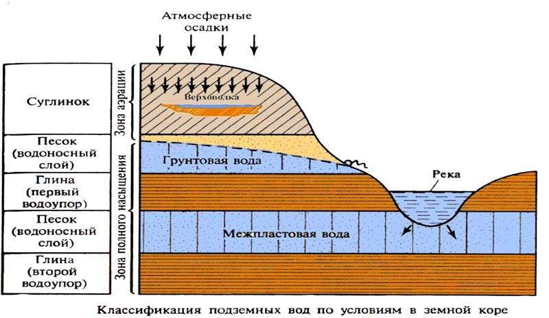 Водные слои в грунте