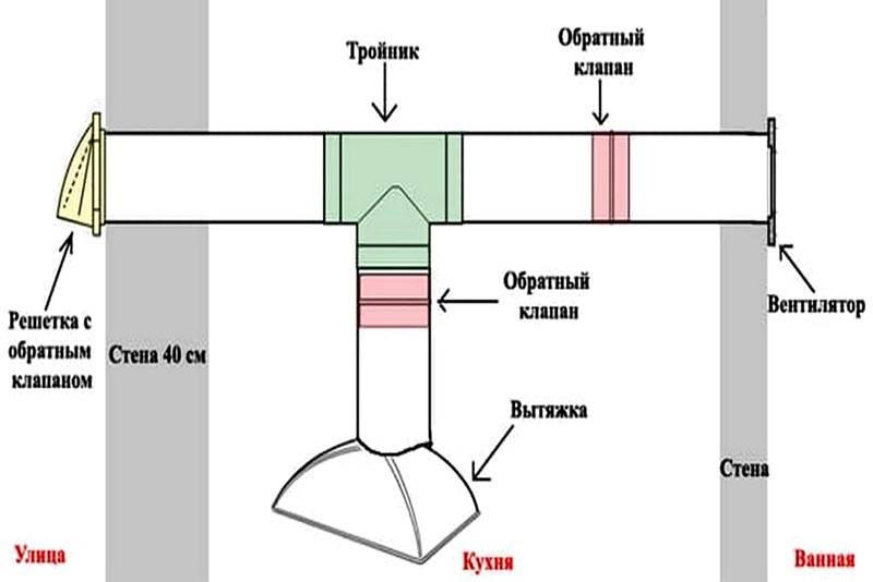 На чертеже указано, как сделать вытяжку на кухне с выходом через стену на улицу