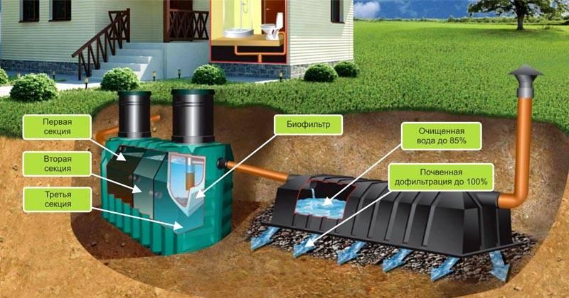 Типовая монтажная схема септика «Танк» в комплекте с почвенным инфильтрационным блоком