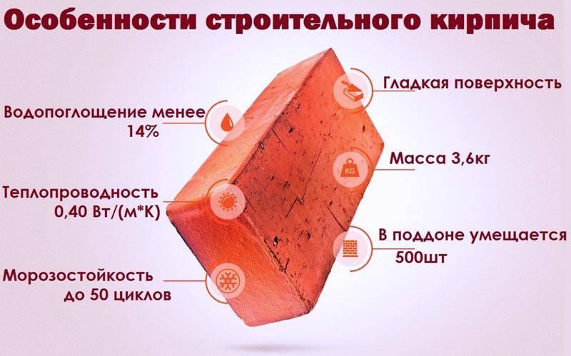 Особенности и строение обычного кирпича