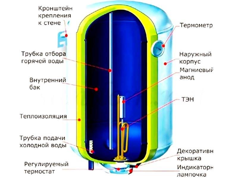 Устройство водонагревателя – без специальных знаний вполне можно разобраться