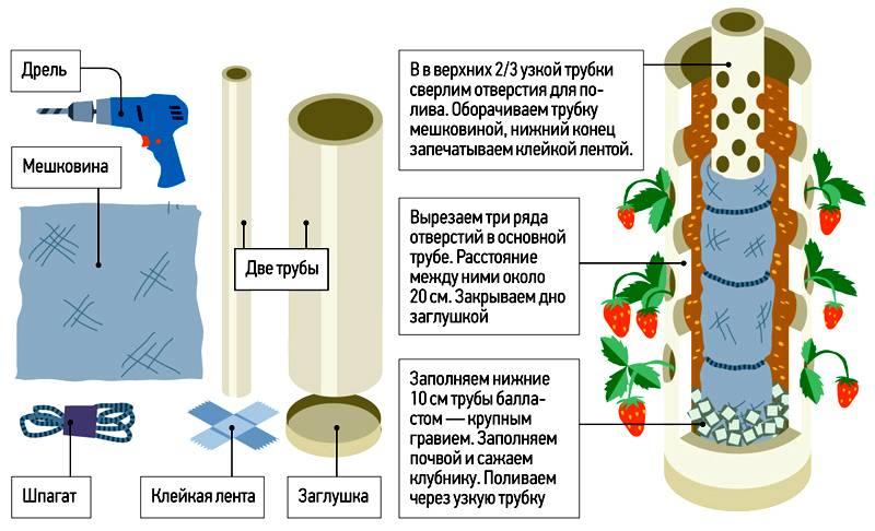 Схема изготовления вертикальной грядки
