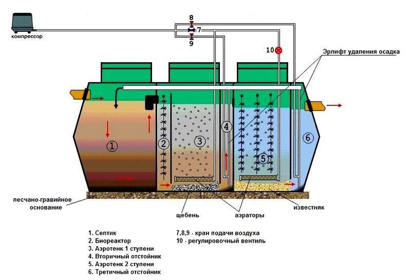 Принципиальная схема очистительной станции