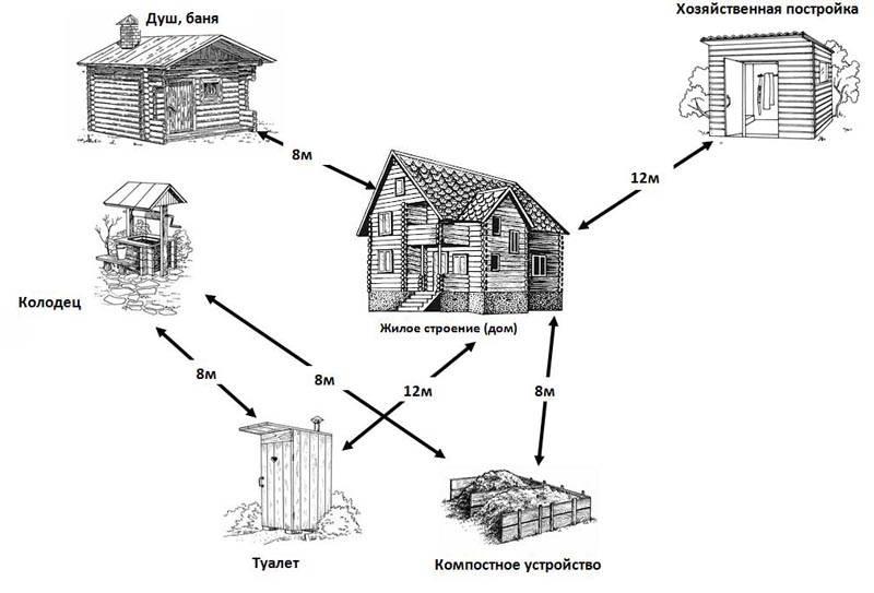 Нормы по расстояниям от туалета до различных построек