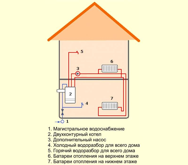Можно использовать эту типовую схему для подключения двухконтурных газовых котлов
