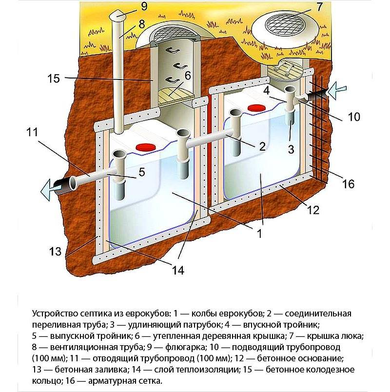 Типовая двухэтапная схема септика из еврокубов