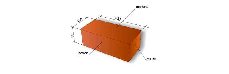 Размеры и обозначения