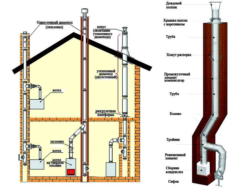 Как правильно сделать дымоход в частном доме