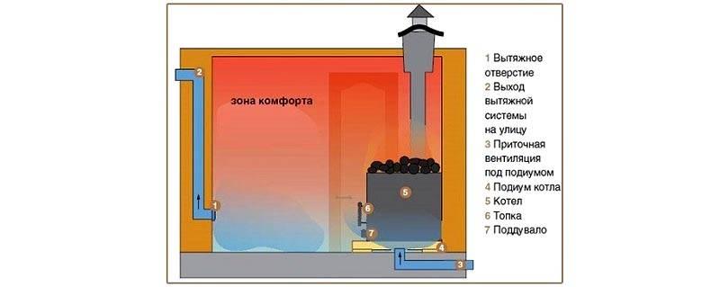 Схема вентилирования по Басту
