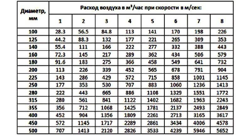 Таблица для определения диаметра труб