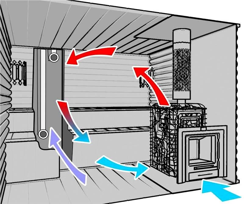 Схема вентиляции через печь