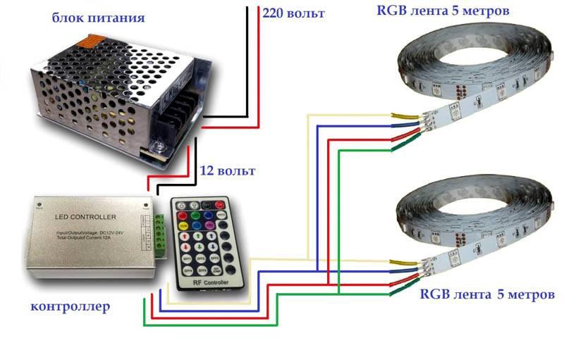 Стандартная монтажная схема светодиодной ленты. Для подключения всех составляющих комплекта необходимы дополнительные линии с пониженным постоянным напряжением 12 V