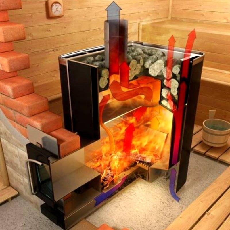 А вот так протекают процессы теплообмена в бане