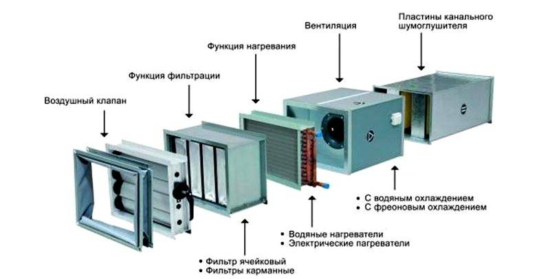 Дополнительную обработку выполняют с применением фильтров, поглотителей шума, ионизационных, ароматизирующих, увлажняющих и других специализированных устройств
