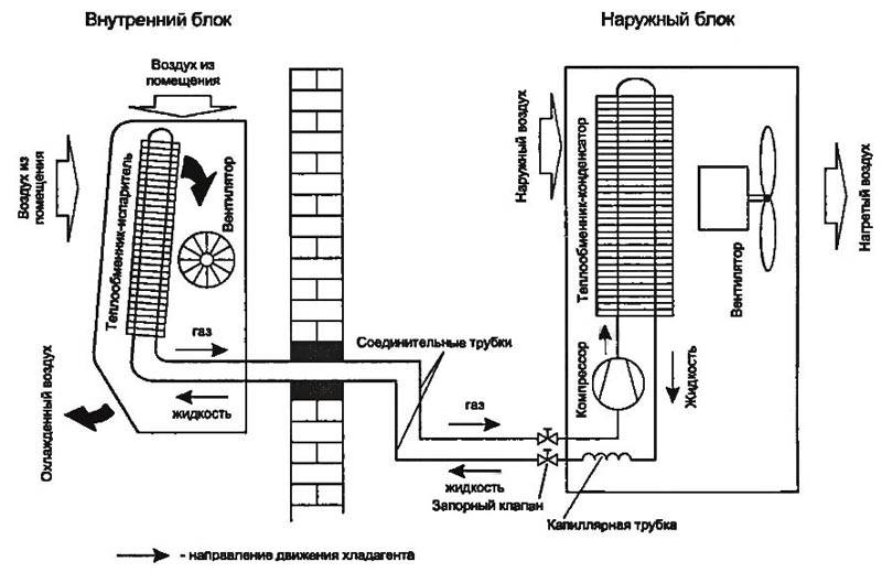 Схема сплит системы