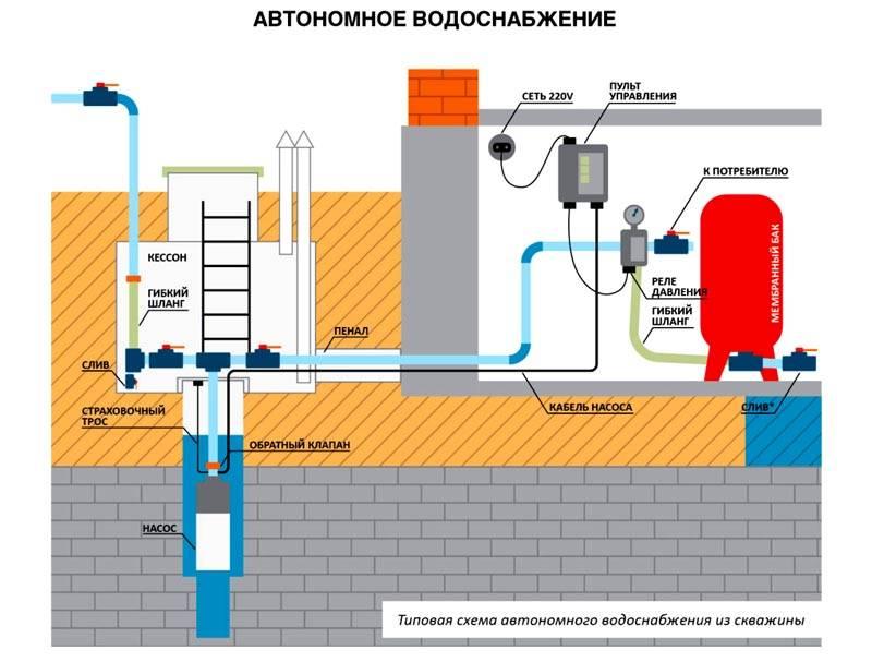 Примерно таким образом осуществляется водоснабжение в частном доме с применением реле давления