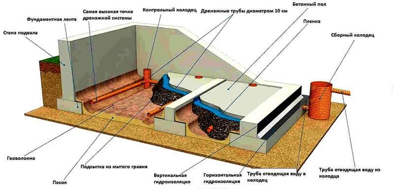 Схема внутренней дренажной системы