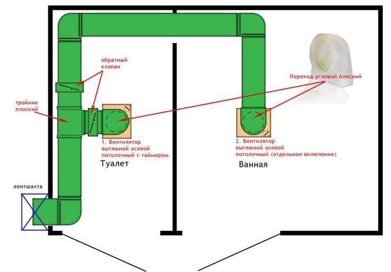 Оснащения сантехнического узла