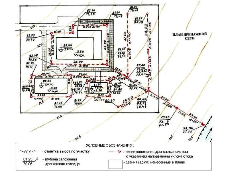 Схема дренажа вокруг домаи на участке