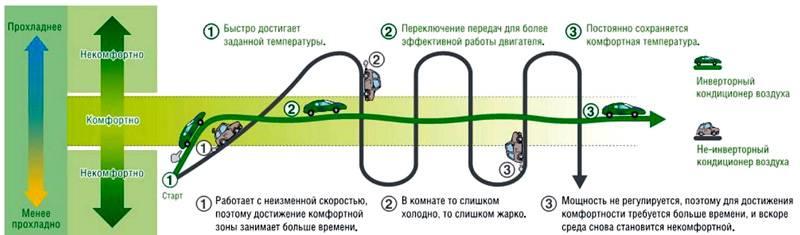 Сравнение разных видов оборудования по аналогии с эксплуатацией легкового автомобиля
