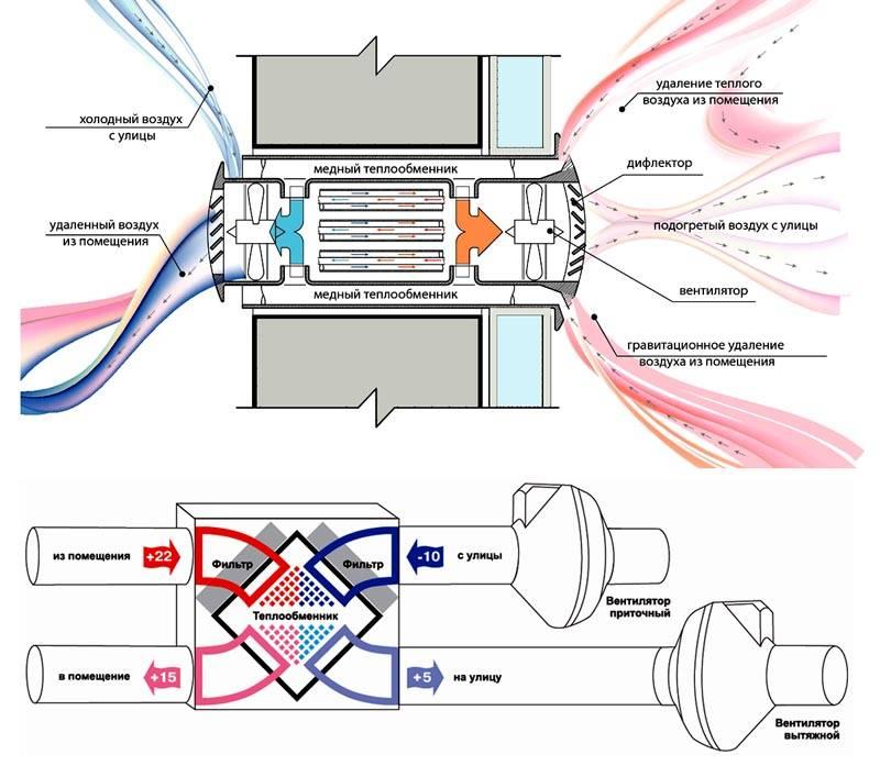 Рекуператор устанавливают для улучшения эксплуатационных характеристик оборудования