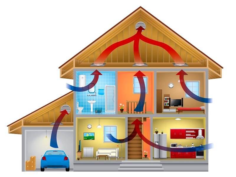 В схеме приточно-вытяжной вентиляции частного дома надо учесть особые условия в жилых, технических и подсобных помещениях