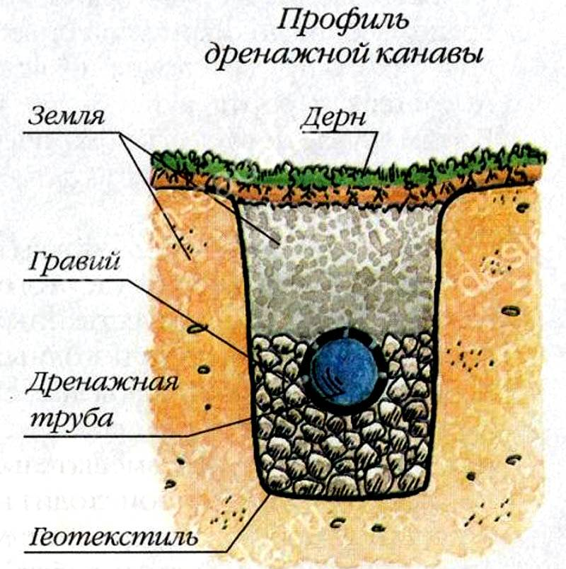 Дренажная яма на участке своими руками