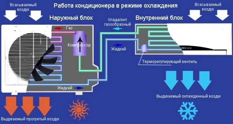 Схема работы стандартной сплит системы