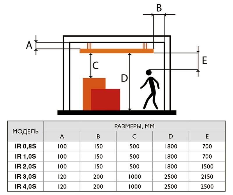 Правильное размещение инфракрасных обогревателей при установке на даче зависит от мощности и других технических характеристик конкретной модели