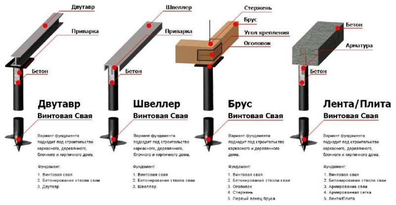 Разновидности материала, из которого его можно выполнить