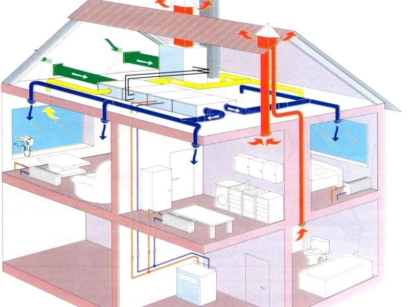 Система вентиляции частного дома своими руками с фото