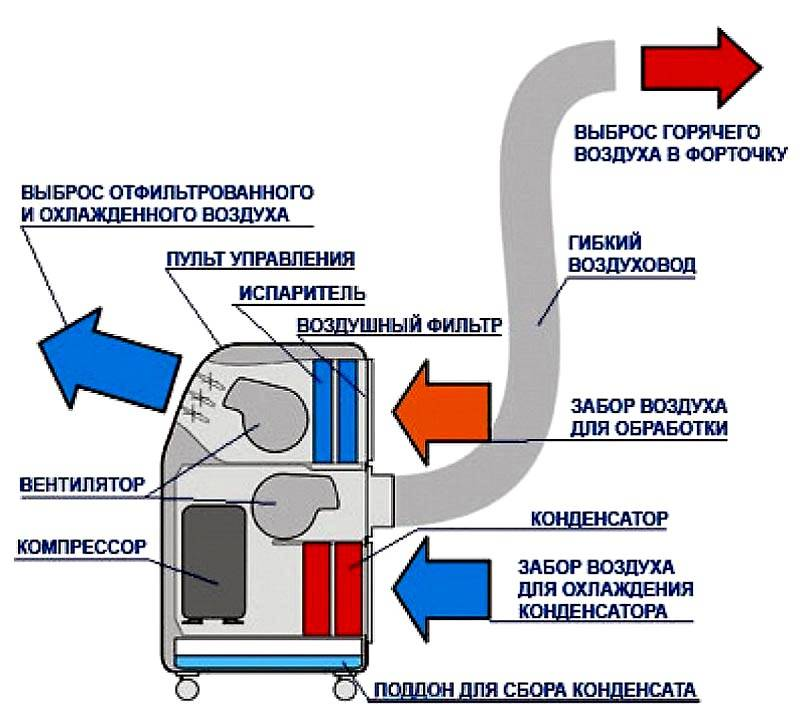 Принципиальная техническая схема и подключение