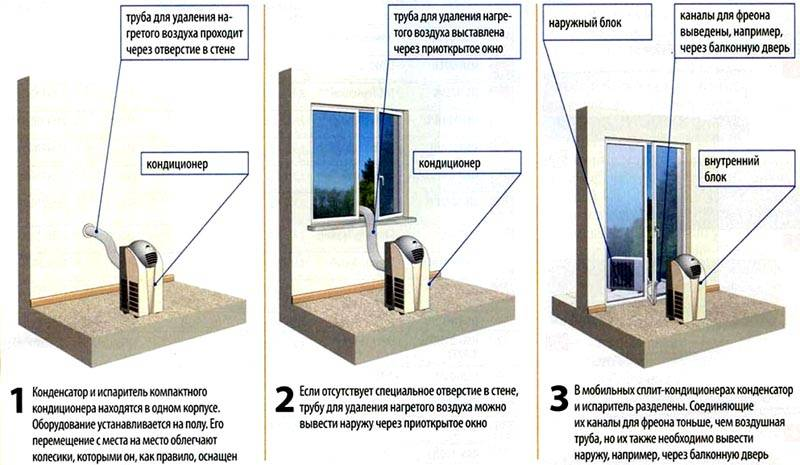 Различные варианты установки в квартире мобильного кондиционера