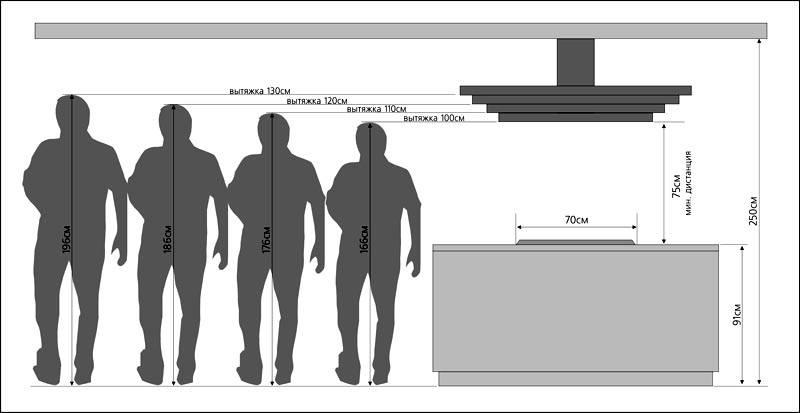 Определение высоты монтажа вытяжек островного типа с учетом роста пользователей