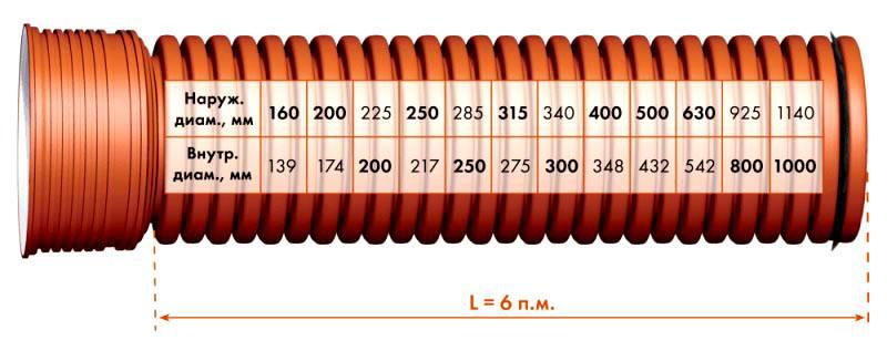 Чтобыкупить дренажные трубы для отвода грунтовых водбез ошибок, надо не ошибиться с размером