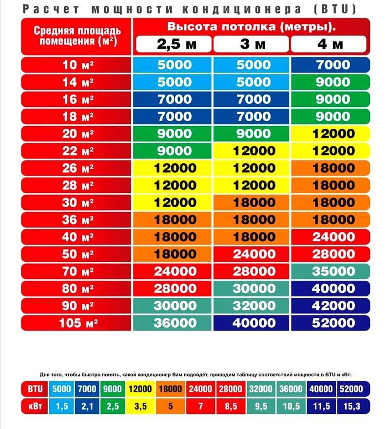 Таблицы для подбора мощности в соответствии с параметрами помещения