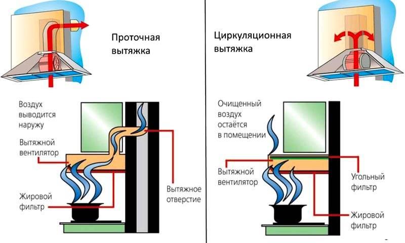 Если подключение к воздуховоду невозможно, или экономически нецелесообразно, применяют технику циркуляционного типа