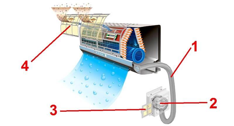 Эту же задачу решают установкой кондиционера с приточной вентиляцией для квартиры