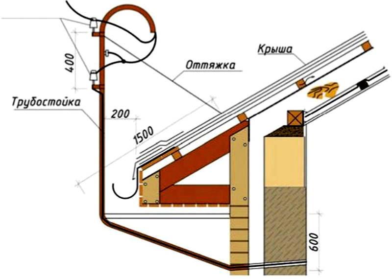 Ранее ввод кабеля в деревянный дом делали с помощью подобных конструкций