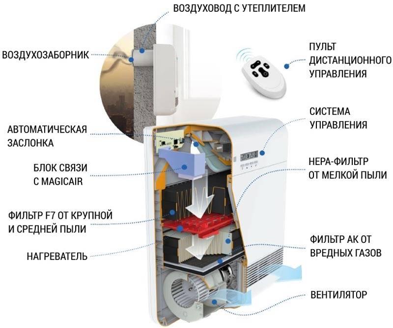 На входе с помощью такого устройства можно поднять температуру, удалить неприятные запахи, механические примеси