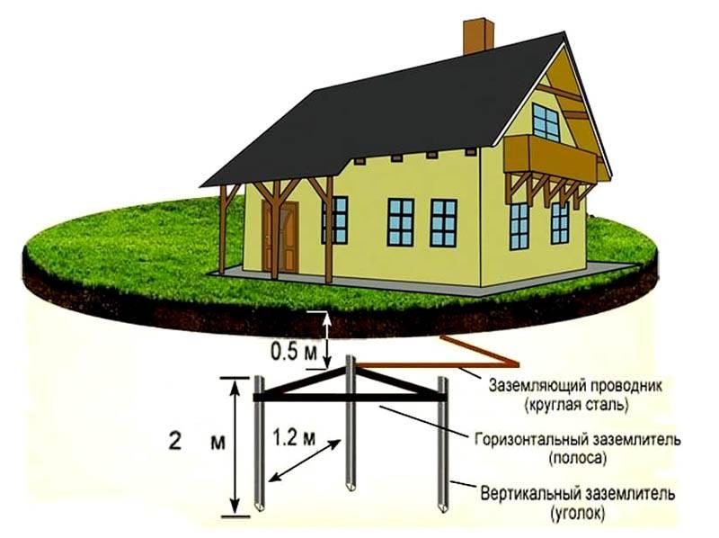 Такую конструкцию можно использовать в качестве заземлителя