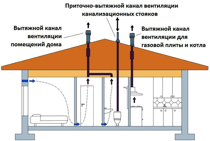 Вытяжные каналы для газового оборудования не совмещают с другими системами аналогичного назначения. Это предотвратит попадание небезопасных продуктов сгорания в жилые помещения