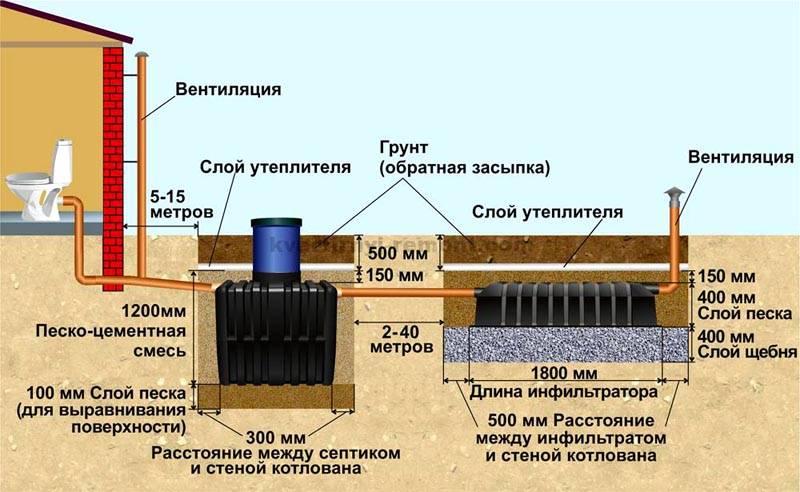 С помощью этих труб отводят газы, которые образуются при брожении