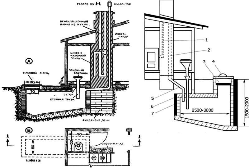 Схема вентиляции выгребной ямы в частном доме с автономным отоплением
