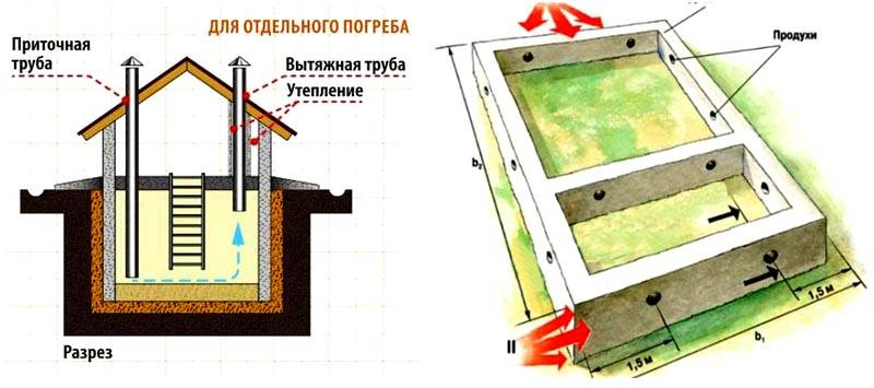 Проветривание можно сделать с применением каналов приточно-вытяжных систем, или с помощью специальных отверстий («продухов»)