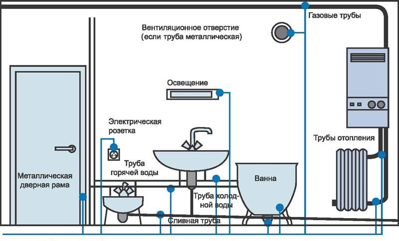 Такие решения применяют в душевых, ванных комнатах, бассейнах, иных помещениях с повышенным уровнем влажности
